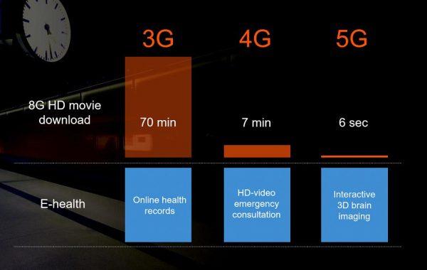 5G sẽ thay đổi bộ mặt những chiếc Smartphone như nào?